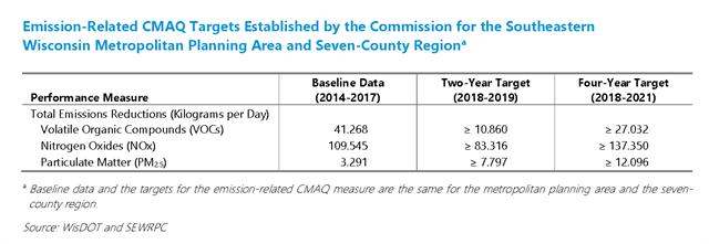 Contribution of the 2019-2022 Transportation Improvement Program